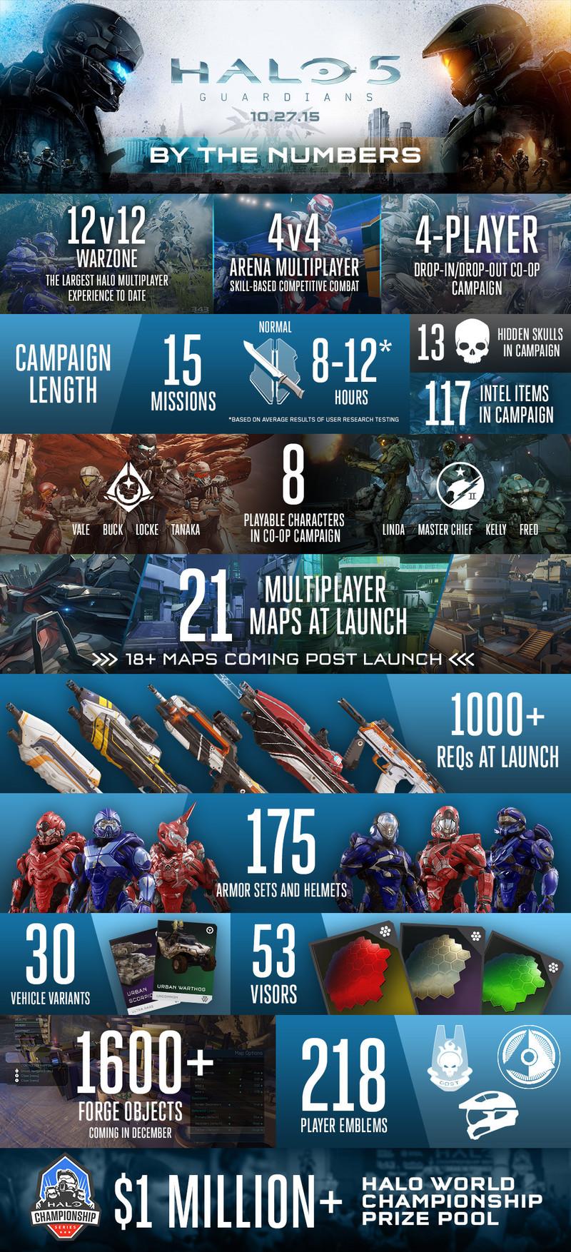 halo 5 infografika