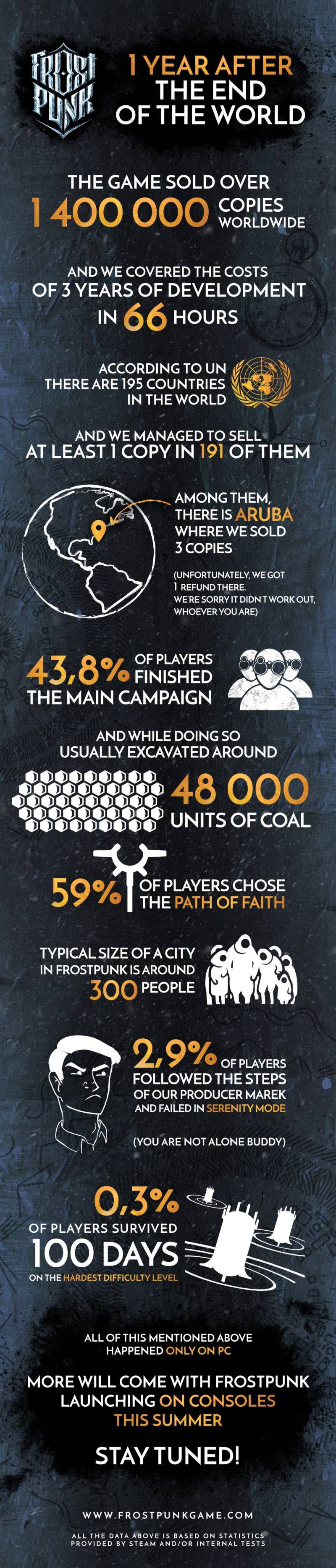 Frostpunk Selling 1.4m Copies Infographics All