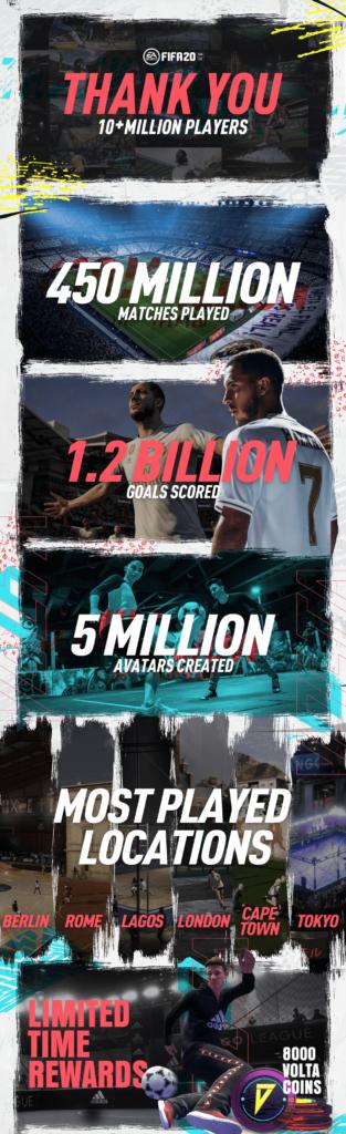 Infografika Fifa 20