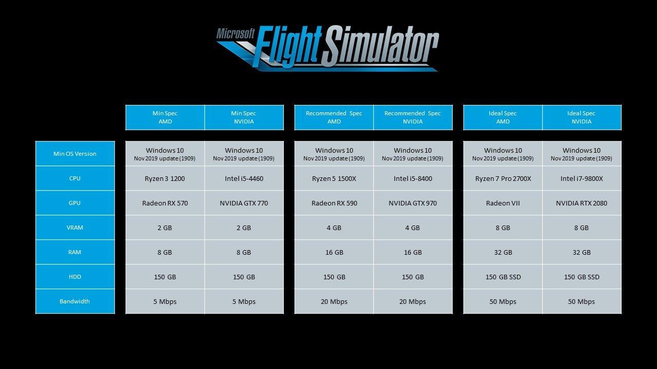 Microsoft Flight Simulator Wymagania Sprzętowe