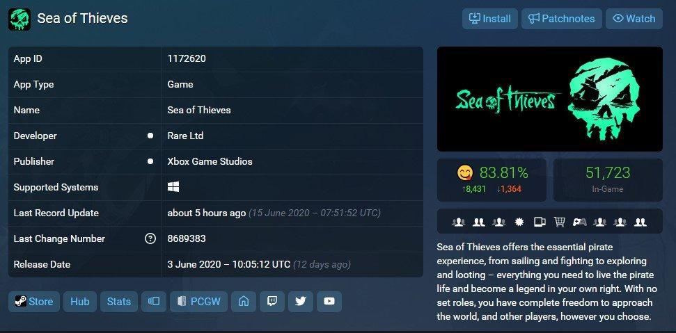 Gra Sea of Thieves stała się bardzo popularna
