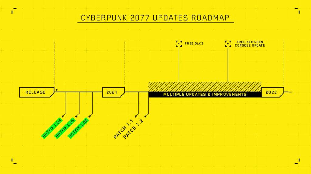 Plan Naprawy I Rozwoju Cyberpunk 2077 W 2021 Roku